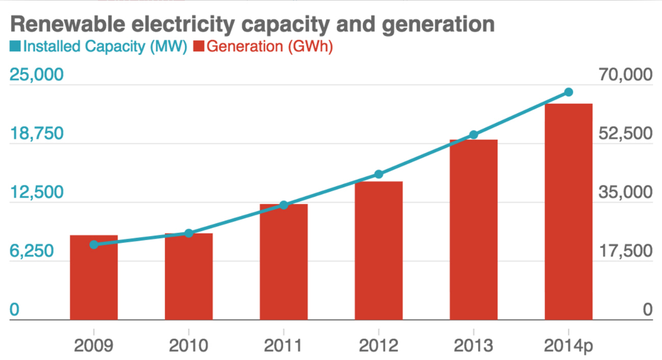 Has UK Renewable Electricity Really Tripled?