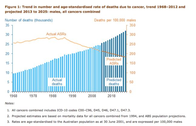 Promising Prognosis: Cancer Deaths Continue To Fall