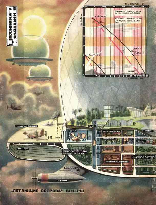Russian idea for Venus cloud colony