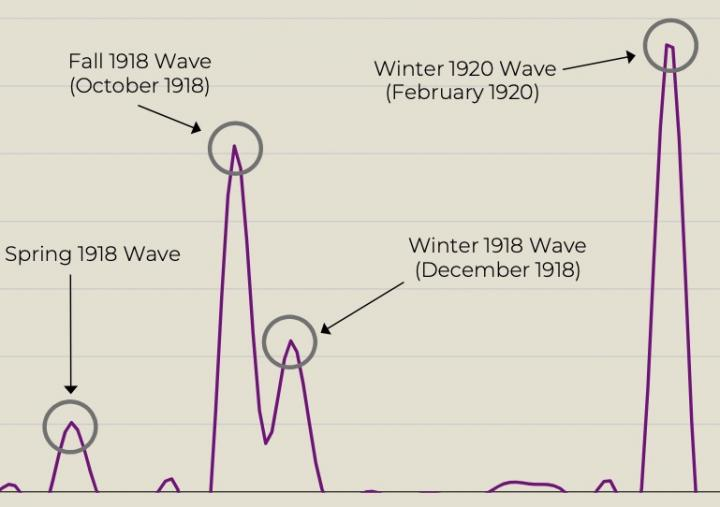 The 1918 Spanish Flu Pandemic Had Up To Four Waves - The Last Was 18 Months After The Third