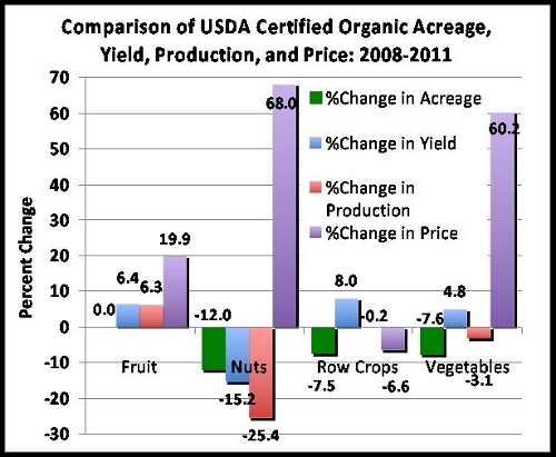 organic farming growth in america