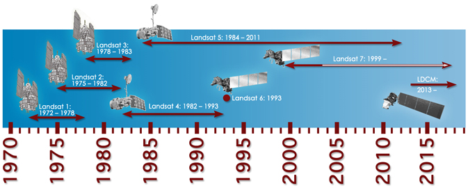 Timeline Landsat program