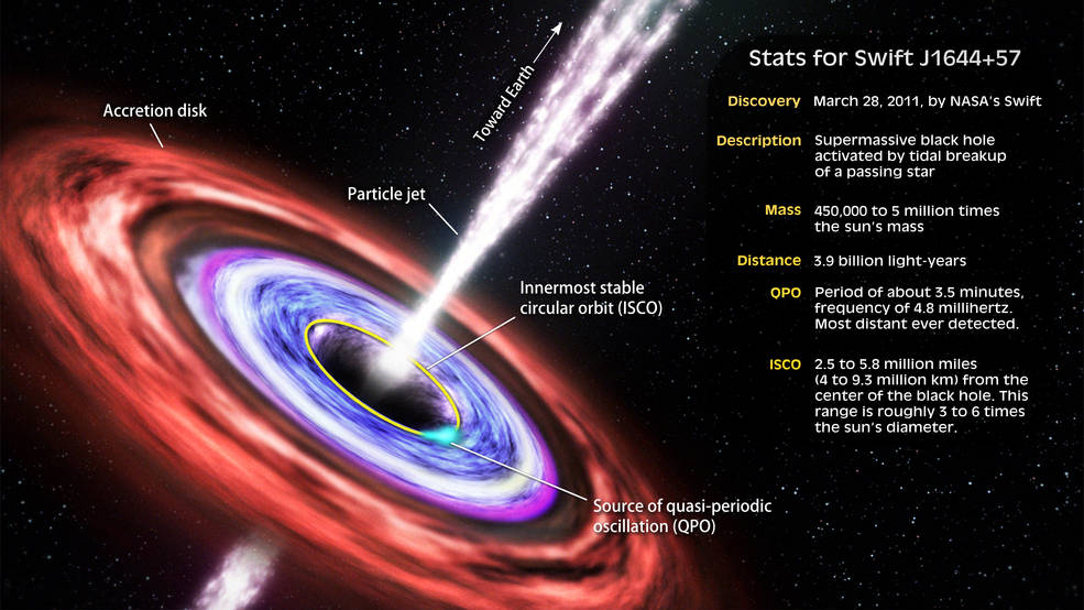 Tidal Disruption Event: Black Hole Eats Star, Beams Signal To Earth