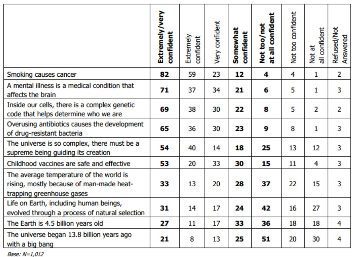 Table from Page two of the poll results.