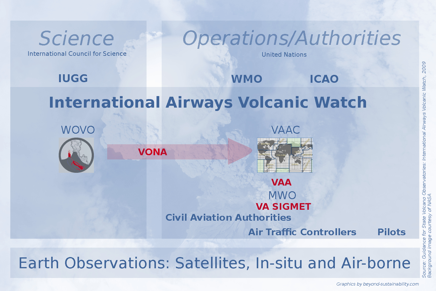 Science&Operations/Authorities in Volcanic Ash Warnings