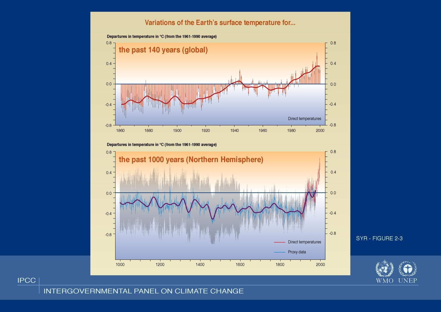 IPCC Global Temperature TAR