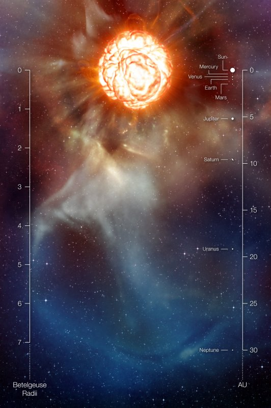 Betelgeuse scaled to our solar system