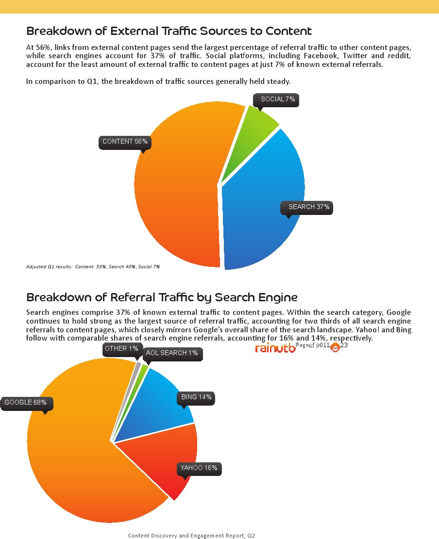 Breakdown of external traffic sources by type