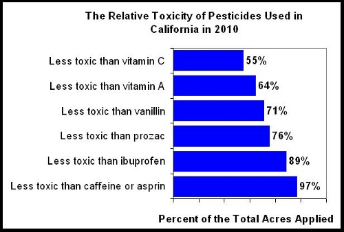 A comparison of CA 2010 pesticides to ordinary chemicals