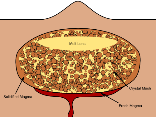 Sketch showing the general features of a magma chamber.