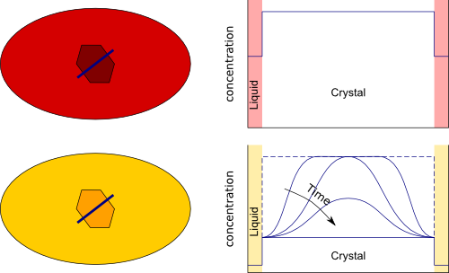 Schematic example of how the concentration of a trace element varies with time due to diffusion.
