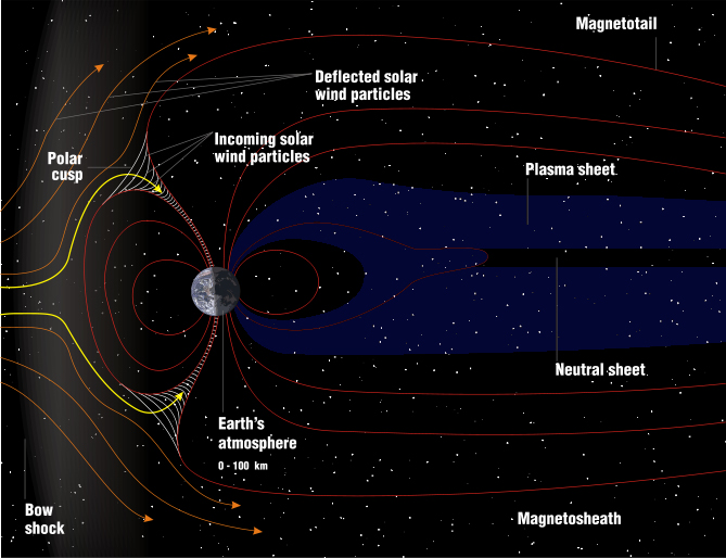 The structure of Earth's magnetosphere, the area of space around the Earth that is controlled by its magnetic field, by Image Editor on Flickr.com, based upon a NASA image