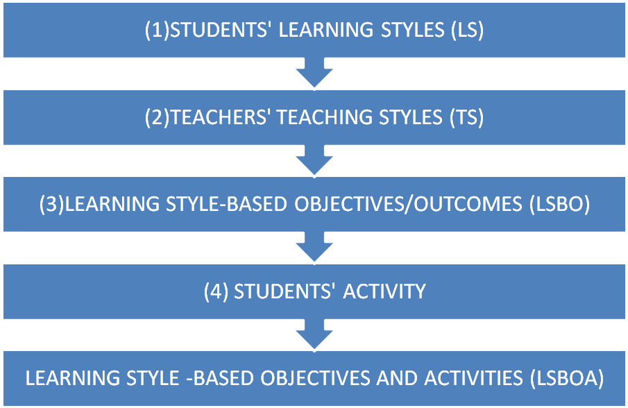 how teachers adjust instruction based on objectives Objectives all learning objectives and state content standards are explicitly communicated sub-objectives are aligned and logically sequenced the teacher circulates during instructional activities, but monitors mostly behavior feedback from students is rarely used to monitor or adjust instruction grouping students.