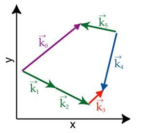 Photon Cons momentum
