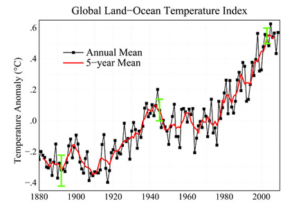Global Land-Ocean Temperature Index from NASA/GISS