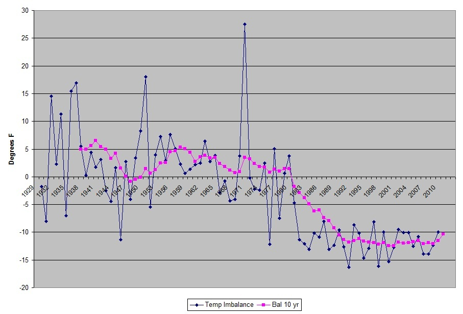 Global Negative Temperature imbalance starting in the early 80's?