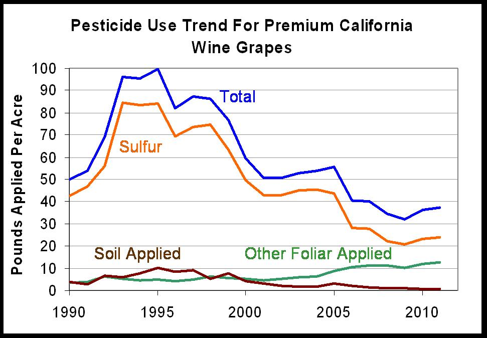an overview of the pesticide use in agriculture controversy Yes, organic farming practices use less synthetic pesticides which have been found to be ecologically damaging national center for food and agricultural policy, national pesticide use database available from (viewed 19 nov, 2009.