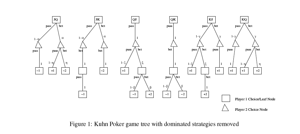 Kuhn Poker Solved: Win Money With Game Theory