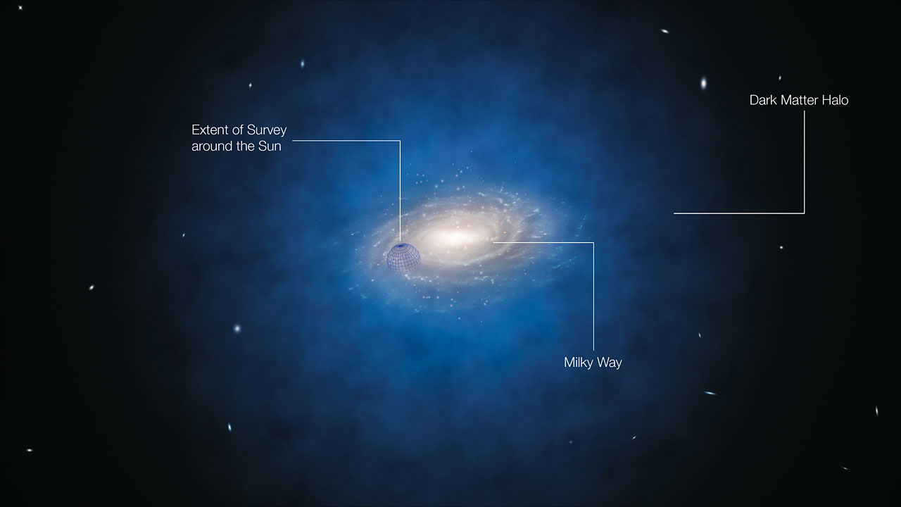 Milky Way galaxy dark matter missing
