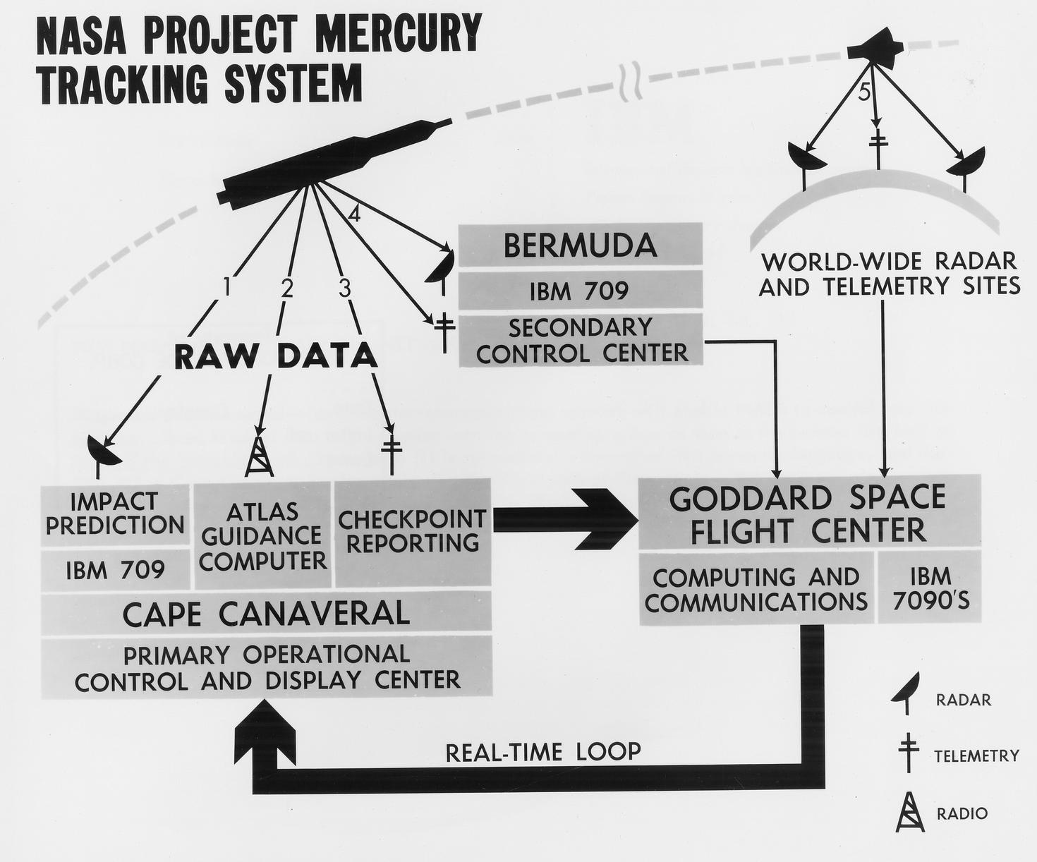 NASA Project Mercury Tracking System 1961