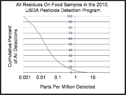 A graph of the cumulative distribution of detections for all crops tested in 2010