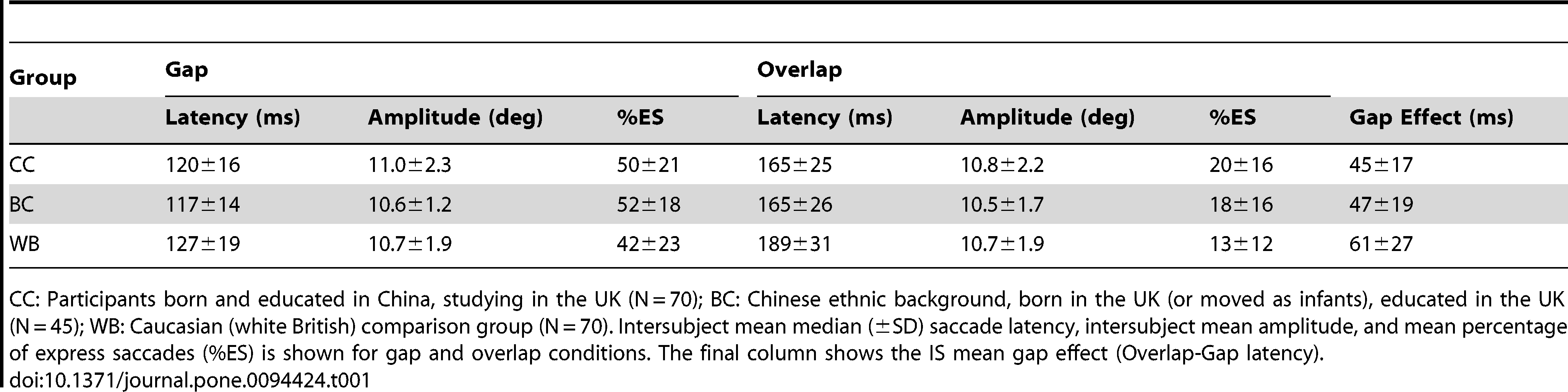 Saccades Not Cultural: Chinese People Have Faster Eye Responses