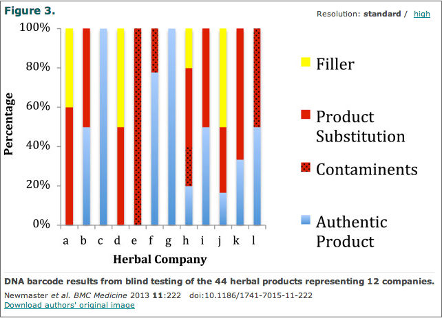 Herbal contamination by company