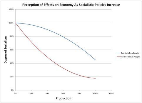 Perception of Degree of Socialism vs. Effects On Economy