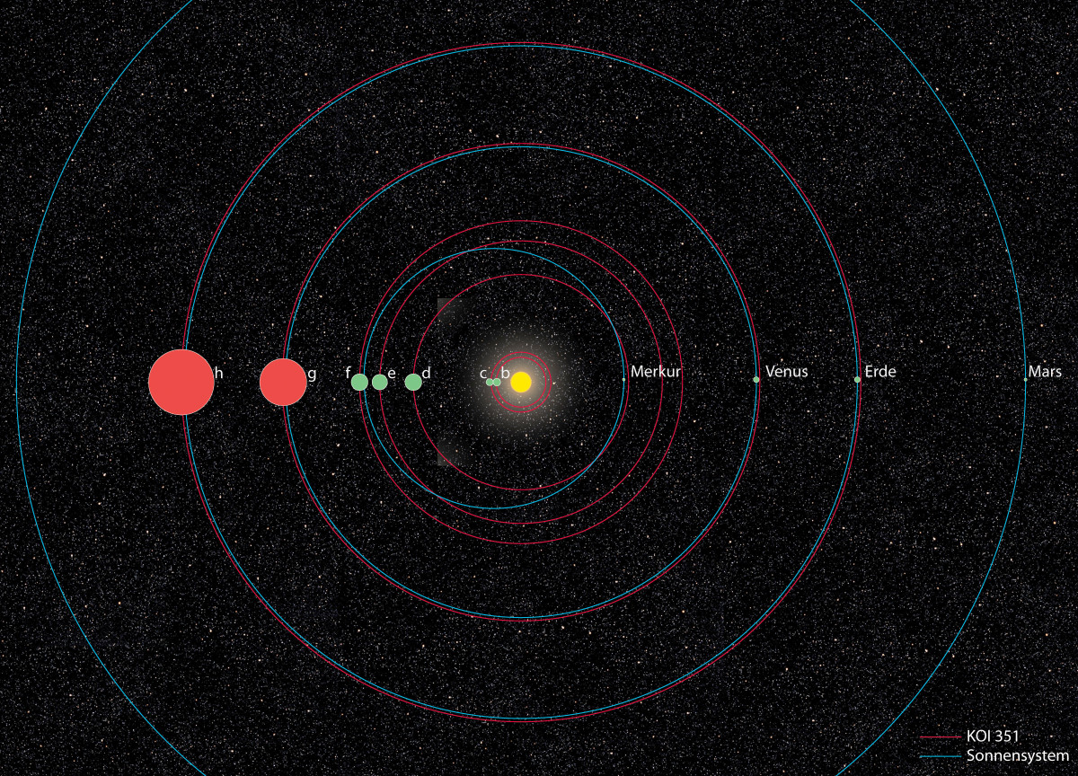 Germans: 'We've Found Second Solar System'