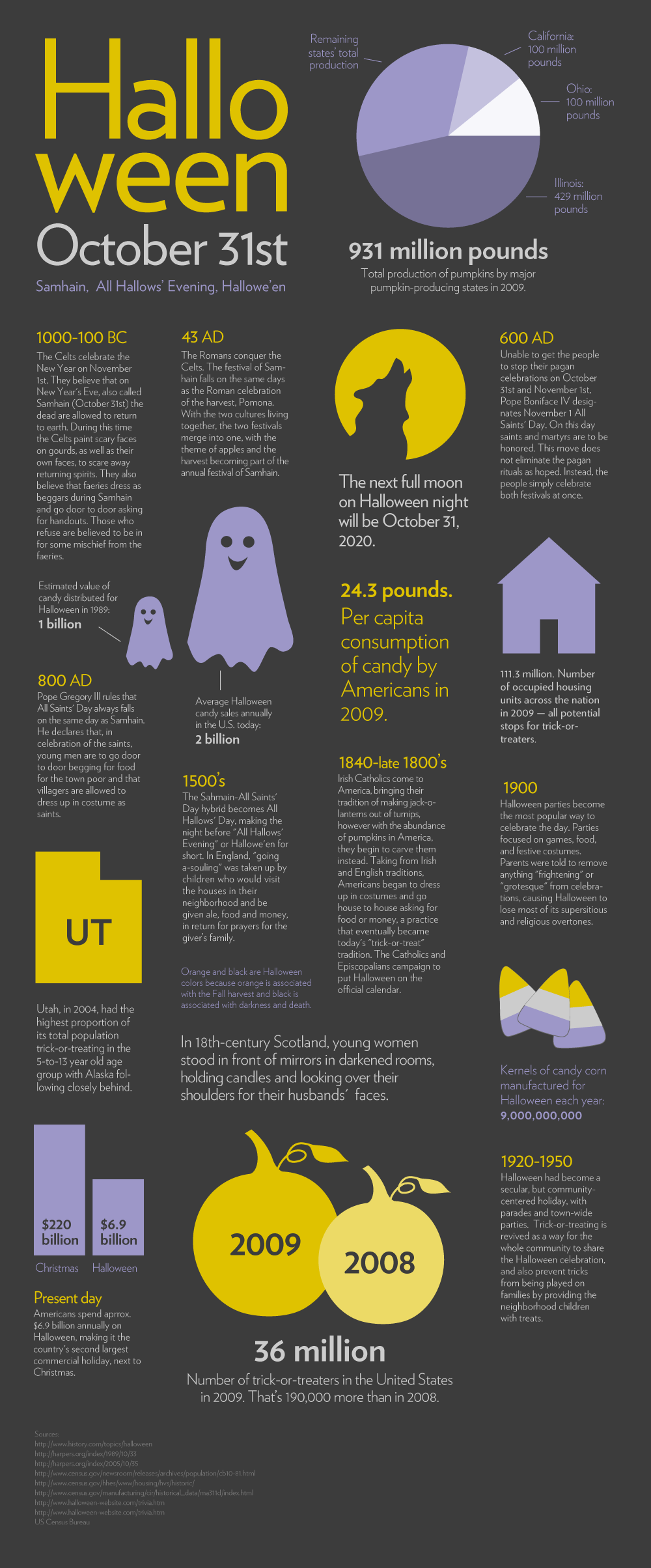 the evolution of halloween | science 2.0