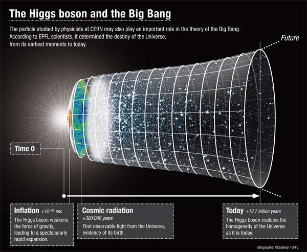 The Higgs boson and the Big Bang