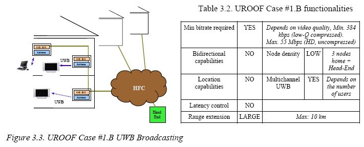Ultra Wideband Radio On A Beam Of Light