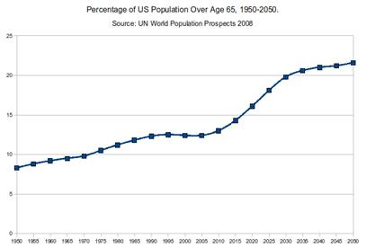 US population over 65 1950 to 2050