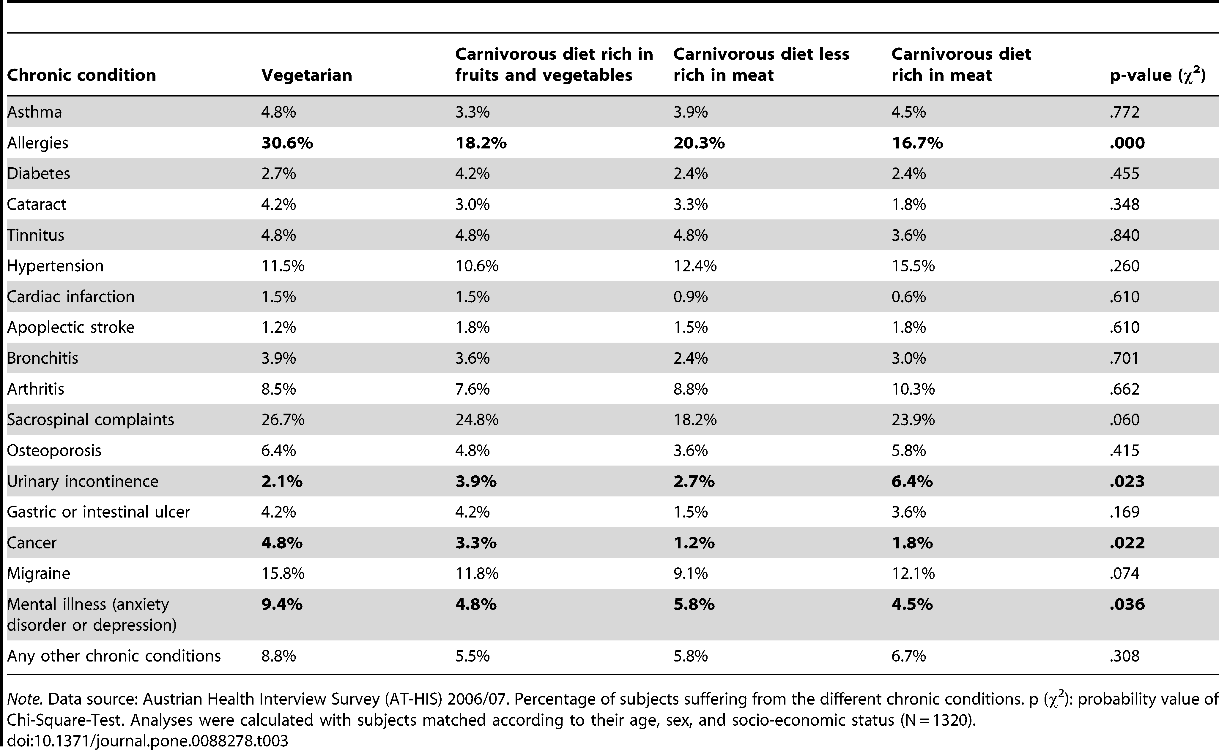 Vegetarians Found To Have More Cancer, Allergies And Mental Health Disorders