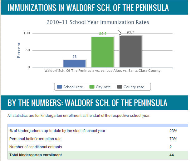 Waldorf School of trhe peninsula vaccination rates