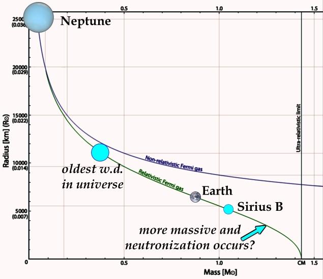 White Dwarfs  Neutrons And Neutrinos