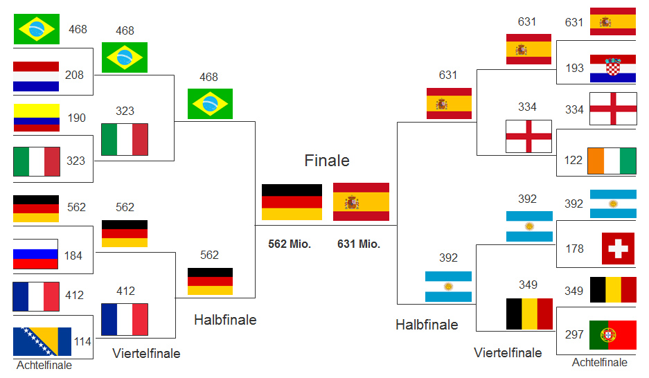 World Cup Final - Based On Players Values, The Teams Will Be...