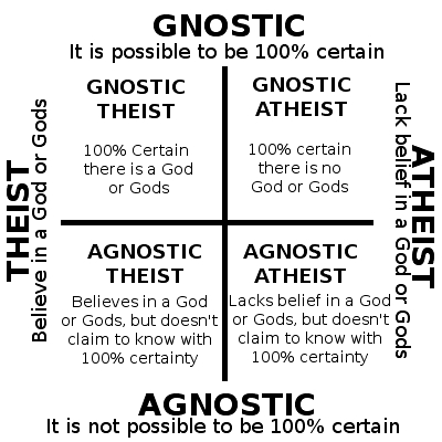 In Praise Of Agnosticism