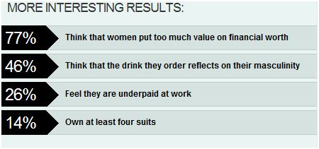 askmen 2009 survey lifestyle results