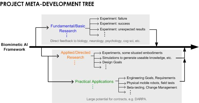 Biomimetic Emotional Learning Agents