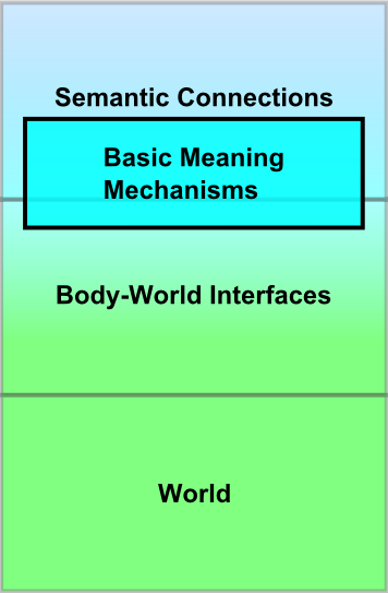 Mechanisms of Meaning