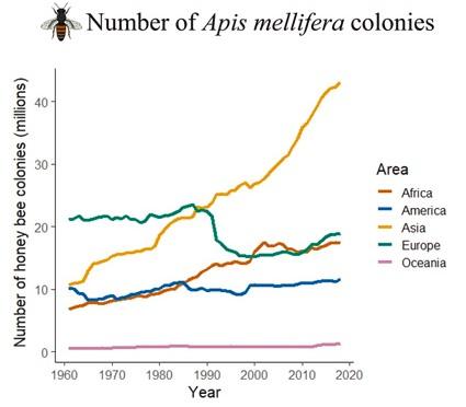 Honeybees Have Increased 85% In The Last 60 Years