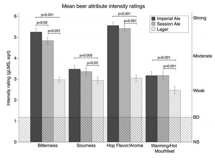 Weekend Science: Are You Bitter? You're More Likely To Drink IPA Beers