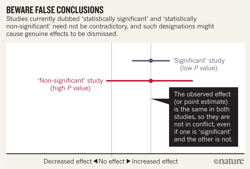 Was Statistical Significance Embraced By Social Fields To Get Science Legitimacy?
