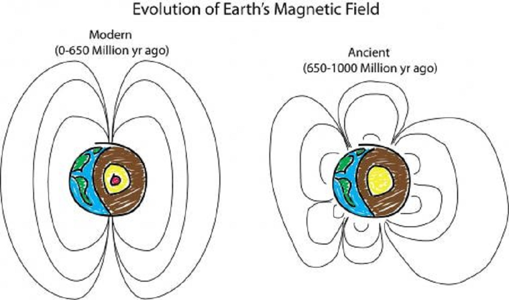 A Billion Years Ago, What Did Earth's Ancient Magnetic Field Look Like?