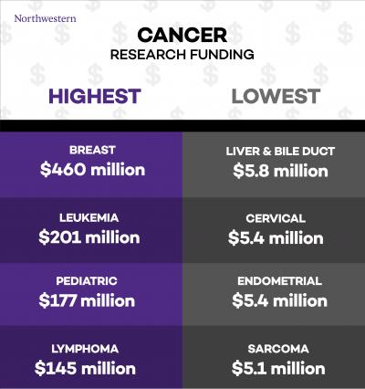Colon, Pancreatic And Lung Are The Deadliest Cancers But Get Little Funding