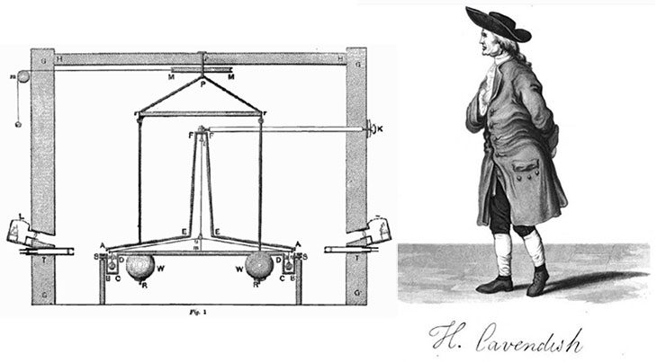 How Cavendish Measured Gravity On A Table Top