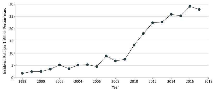 How Injuries Related To Cell Phone Use Changed Over 20 Years