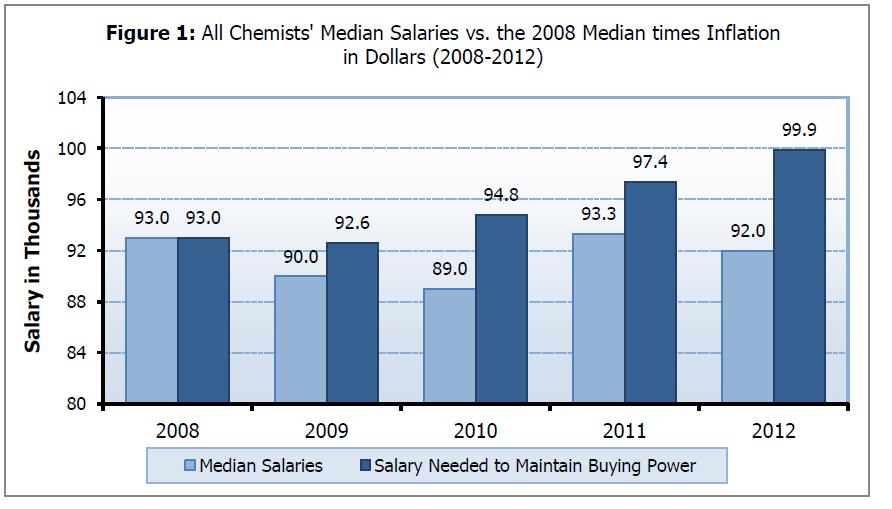 Marine Biologist Salary Chart