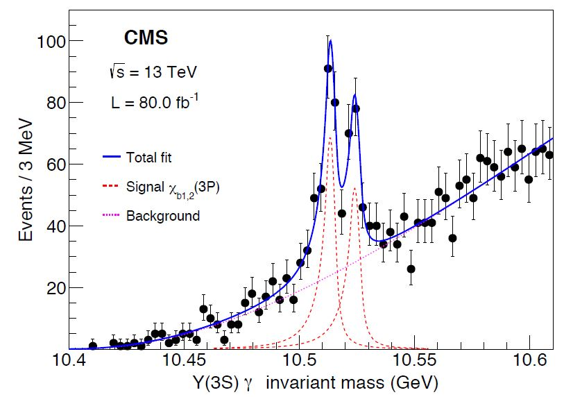 A Beautiful New Spectroscopy Measurement